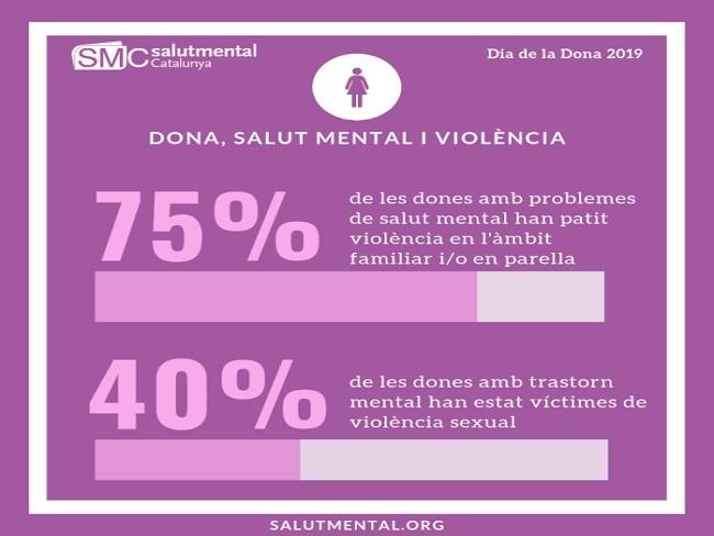 El 75% de les dones amb problemes de salut mental han patit violència de gènere i el 40% una agressió sexual