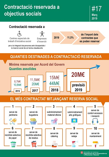 La Generalitat reserva 20 milions d'euros de la seva contractació pública a Centres Especials de Treball d'Iniciativa Social