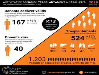 xifra-rècord-donacions-òrgans-catalunya