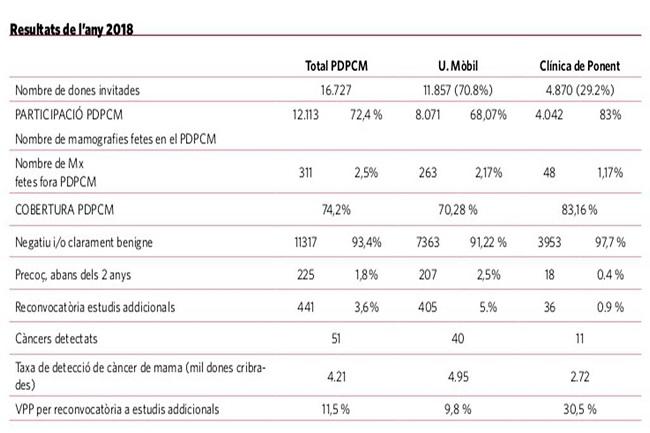 Resultats de 2018 del Programa de Detecció Precoç del Càncer