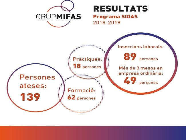 MIFAS insereix 89 persones amb discapacitat al mercat laboral a través del Programa SIOAS