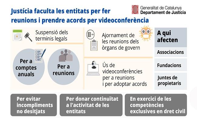 Les associacions i fundacions poden adoptar acords per mitjans telemàtics durant l'estat d'alarma