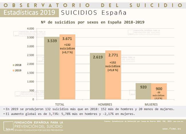 infografia sobre les morts per suïcidi a Espanya