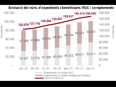 infografia evolució renda garantida de ciutadania persones beneficiàries